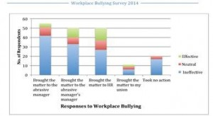 WorkplaceBullyingSurvey