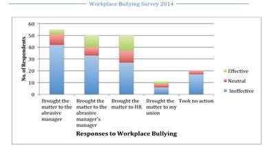 Workplace Bullying Survey